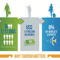Tourism's potential to contribute to Philippine development