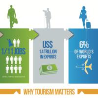 Tourism's potential to contribute to Philippine development