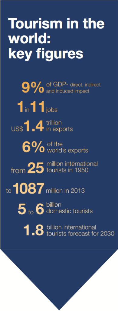 UNWTO Tourism Highlights 2014